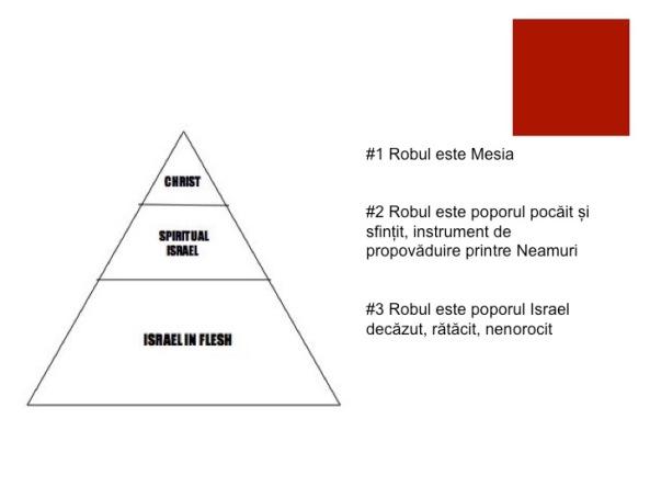 Tipuri ale lui Mesia17