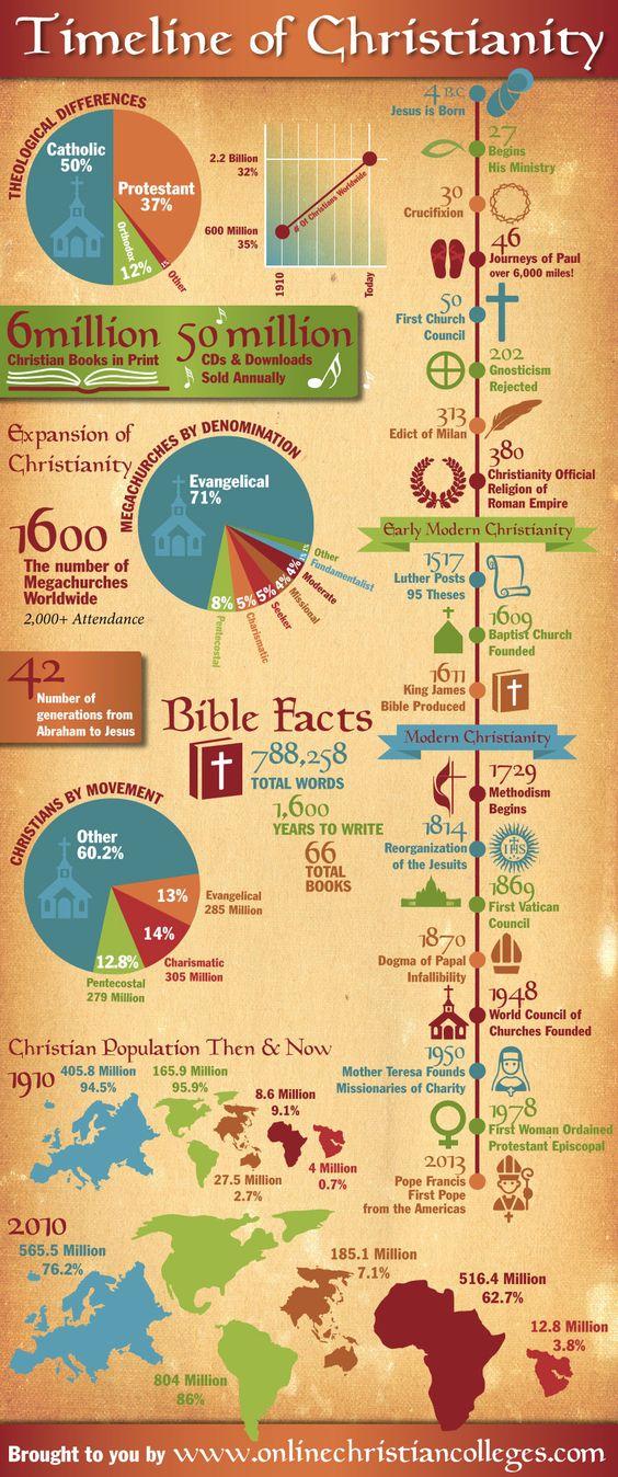 biblehistory